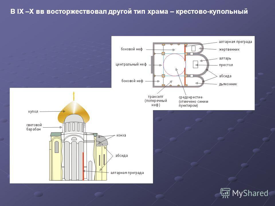 В IX –X вв восторжествовал другой тип храма – крестово-купольный