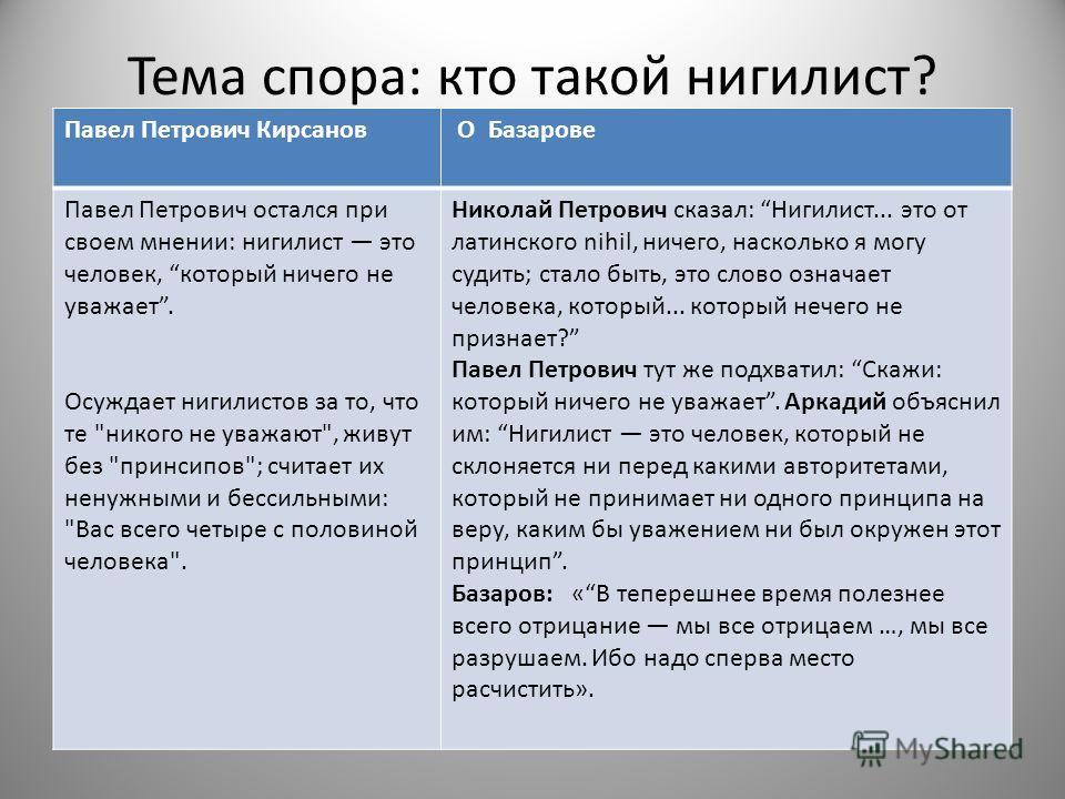 Тема спора: кто такой нигилист? Павел Петрович Кирсанов О Базарове Павел Петрович остался при своем мнении: нигилист это человек, который ничего не уважает. Осуждает нигилистов за то, что те