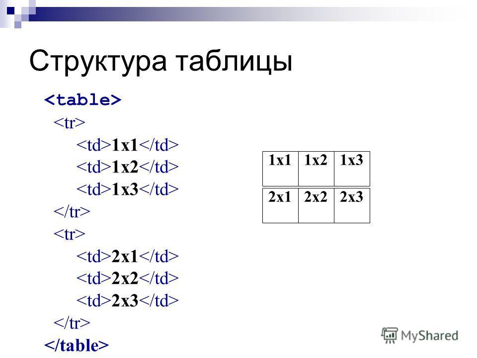Структура таблицы 1x1 1x2 1x3 2x1 2x2 2x3 1x11x21x3 2x12x22x3