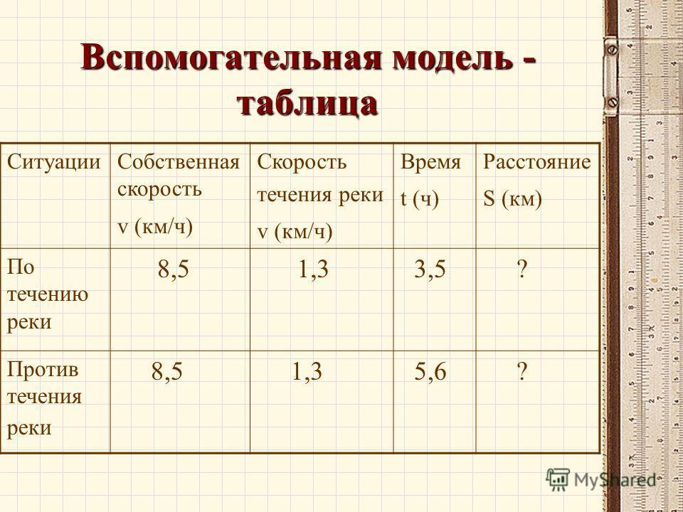 Вспомогательная модель - таблица Ситуации Собственная скорость v (км/ч) Скорость течения реки v (км/ч) Время t (ч) Расстояние S (км) По течению реки 8,5 1,3 3,5 ? Против течения реки 8,5 1,3 5,6 ?