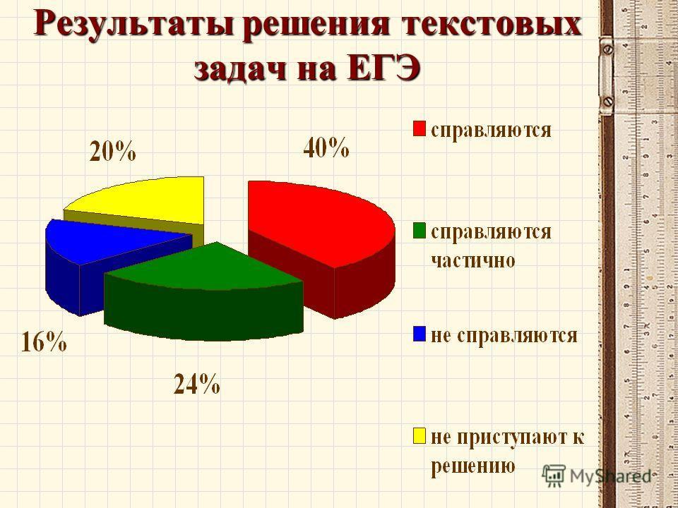Результаты решения текстовых задач на ЕГЭ