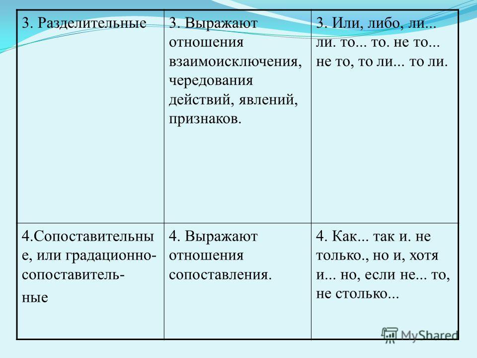 3. Разделительные 3. Выражают отношения взаимоисключения, чередования действий, явлений, признаков. 3. Или, либо, ли... ли. то... то. не то... не то, то ли... то ли. 4. Сопоставительны е, или градационно- сопоставитель- ные 4. Выражают отношения сопо