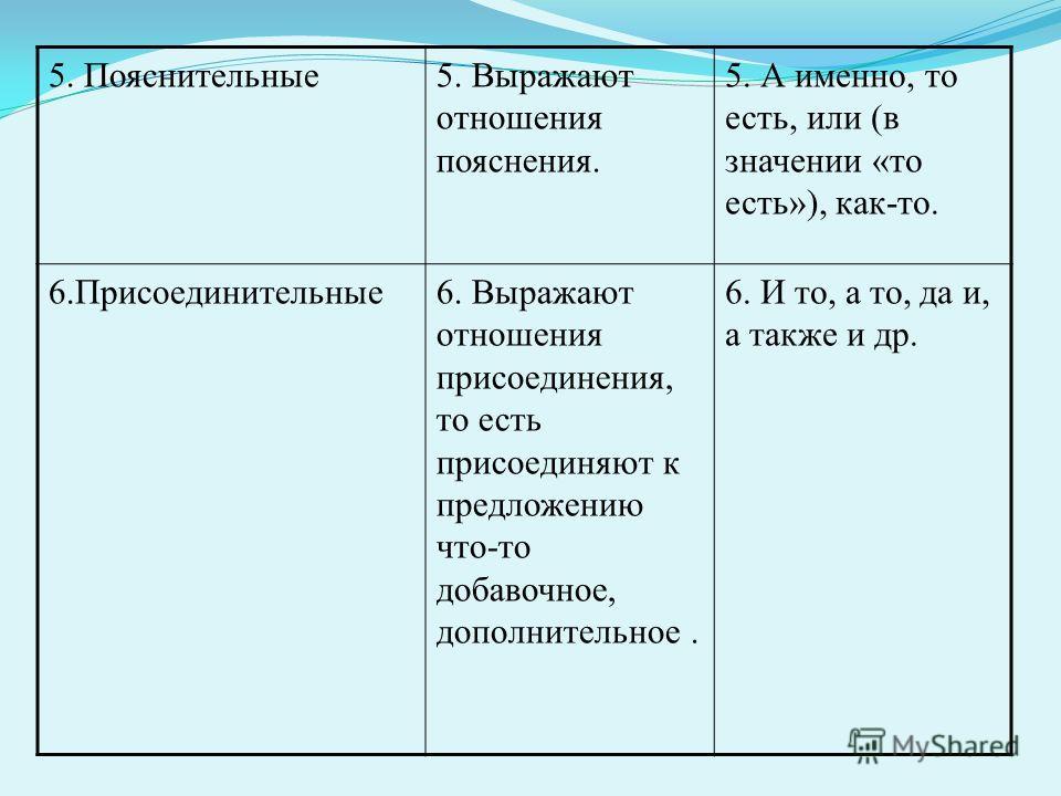 5. Пояснительные 5. Выражают отношения пояснения. 5. А именно, то есть, или (в значении «то есть»), как-то. 6.Присоединительные 6. Выражают отношения присоединения, то есть присоединяют к предложению что-то добавочное, дополнительное. 6. И то, а то,