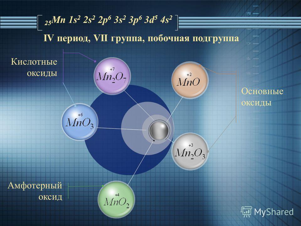 Основные оксиды Кислотные оксиды Амфотерный оксид 25 Mn 1s 2 2s 2 2p 6 3s 2 3p 6 3d 5 4s 2 IV период, VII группа, побочная подгруппа