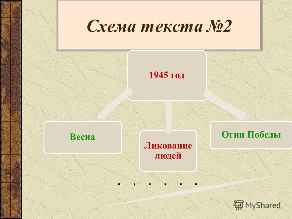 Союз – морфологическое средство связи Союз связывает самостоятельные предложения; смысловые части текста.