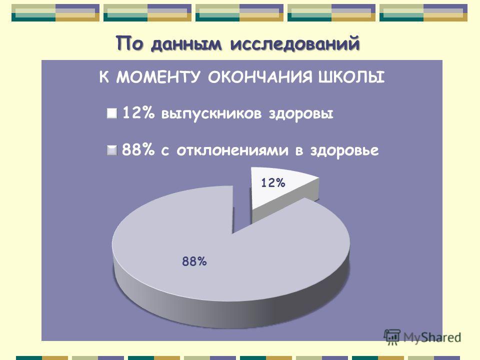 По данным исследований