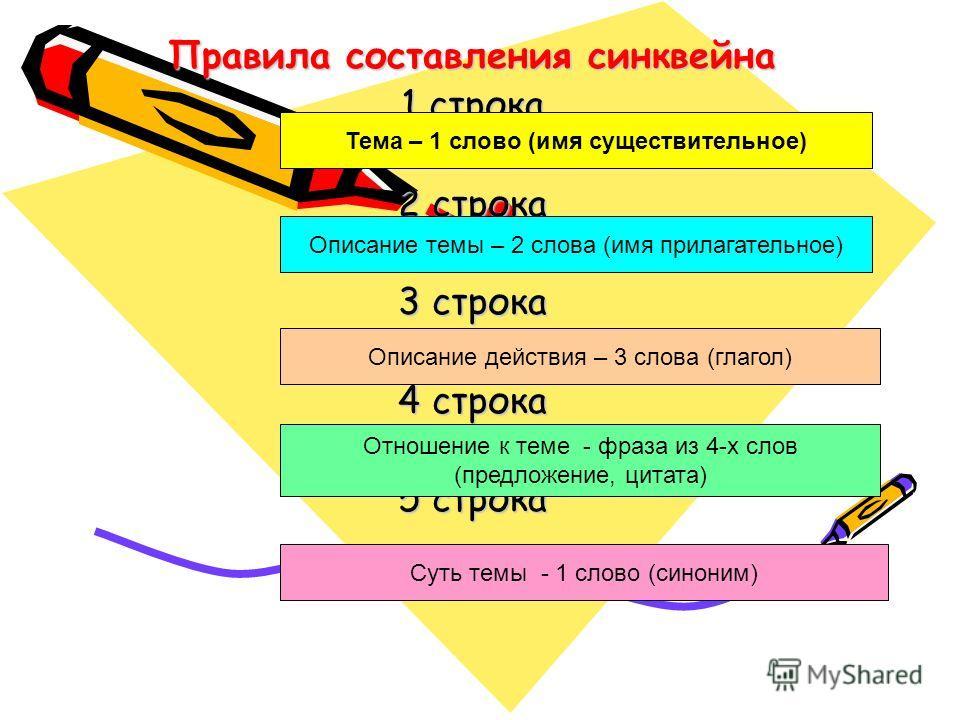 Правила составления синквейна 1 строка 2 строка 3 строка 4 строка 5 строка Тема – 1 слово (имя существительное) Описание темы – 2 слова (имя прилагательное) Описание действия – 3 слова (глагол) Отношение к теме - фраза из 4-х слов (предложение, цитат