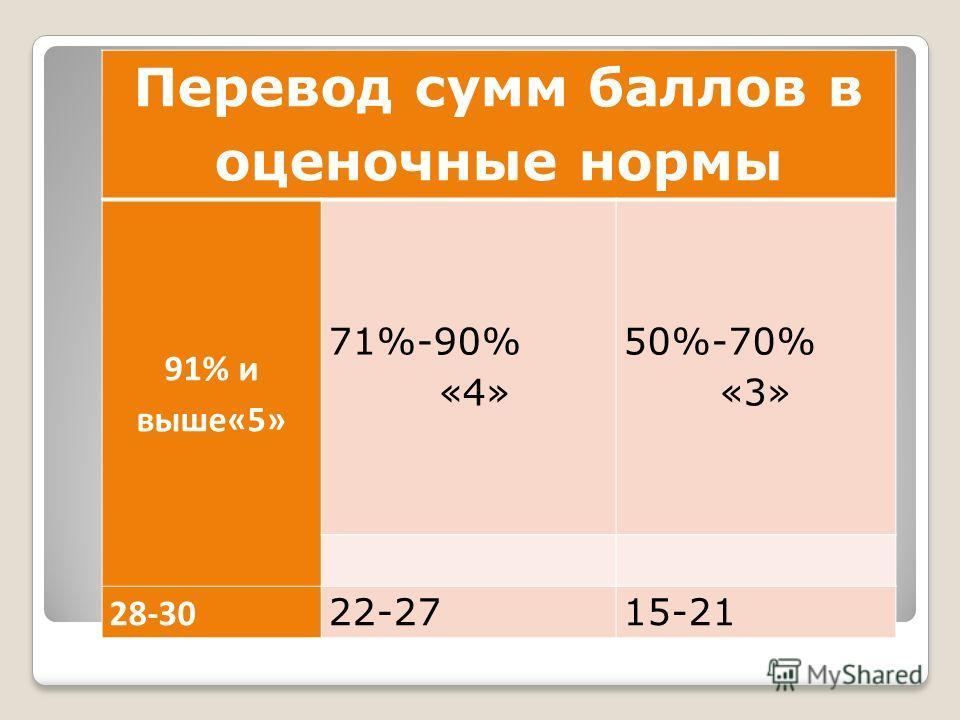 Перевод сумм баллов в оценочные нормы 91% и выше«5» 71%-90% «4» 50%-70% «3» 28-30 22-2715-21