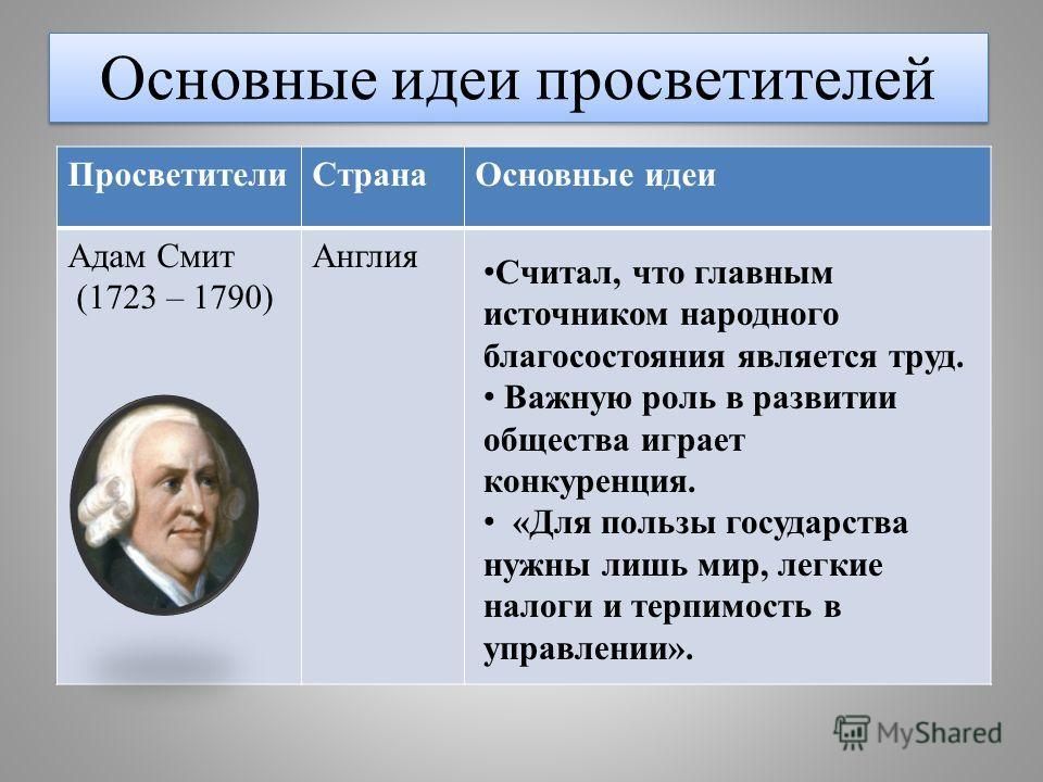 Основные идеи просветителей Просветители СтранаОсновные идеи Адам Смит (1723 – 1790) Англия Считал, что главным источником народного благосостояния является труд. Важную роль в развитии общества играет конкуренция. «Для пользы государства нужны лишь