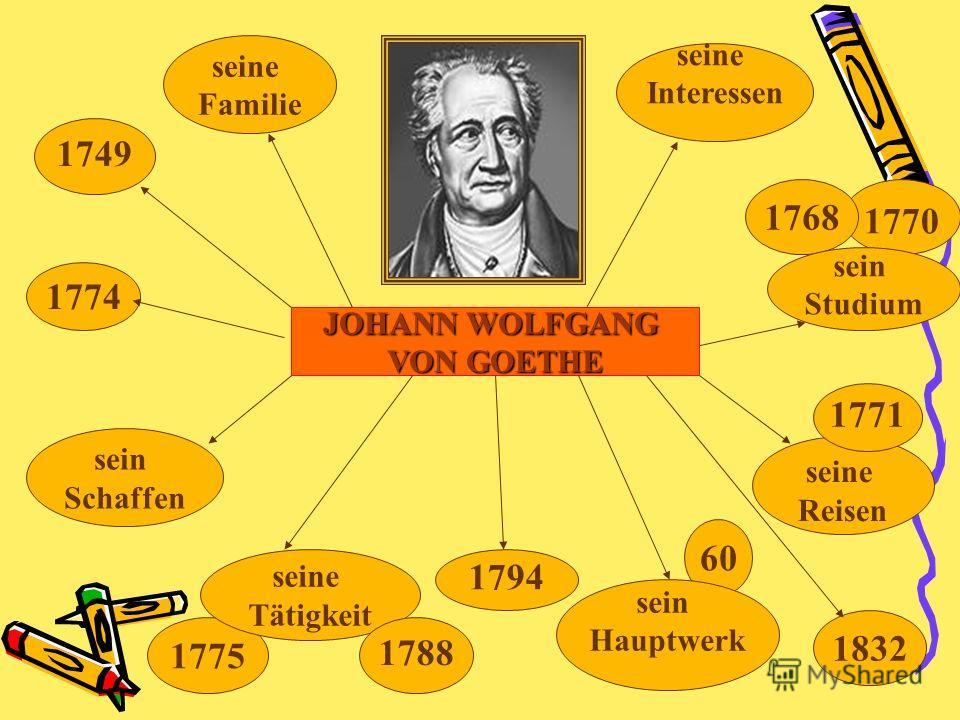 JOHANN WOLFGANG VON GOETHE 1775 1794 1770 1832 1749 seine Familie 1768 seine Reisen 1771 seine Tätigkeit sein Studium 1774 1788 seine Interessen 60 sein Schaffen sein Hauptwerk