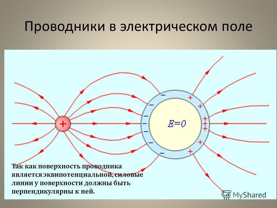 Проводники в электрическом поле Все внутренние области проводника, внесенного в электрическое поле, остаются электронейтральными На этом основана электростатическая защита – чувствительные к электрическому полю приборы для исключения влияния поля пом