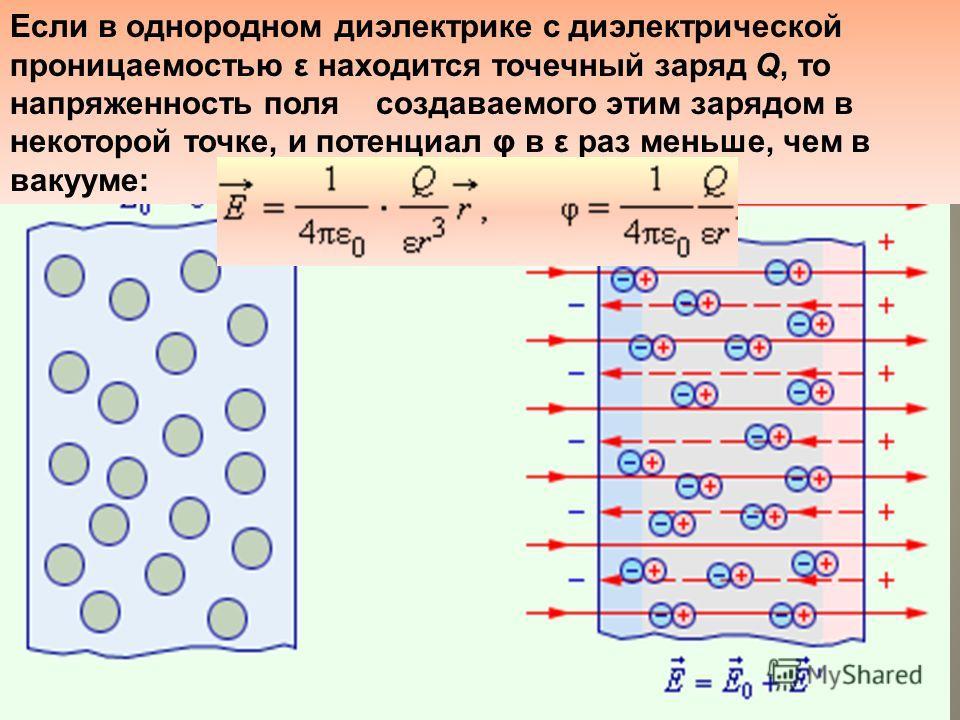 Диэлектрики в электрическом поле В диэлектриках (изоляторах) нет свободных электрических зарядов. Заряженные частицы в нейтральном атоме связаны друг с другом и не могут перемещаться под действием электрического поля по всему объему диэлектрика. Связ