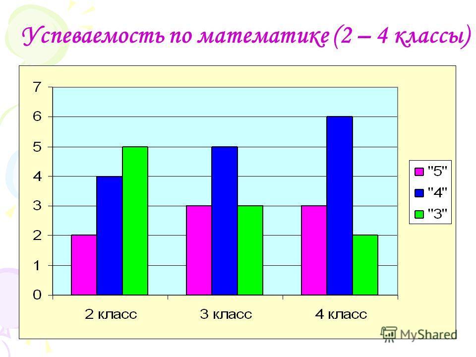 Успеваемость по математике (2 – 4 классы)