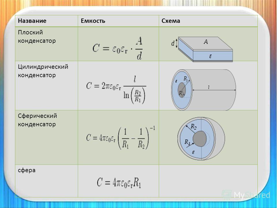 Название ЕмкостьСхема Плоский конденсатор Цилиндрический конденсатор Сферический конденсатор сфера