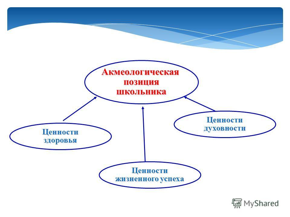 Акмеологическаяпозицияшкольника Ценностиздоровья Ценности жизненного успеха Ценностидуховности
