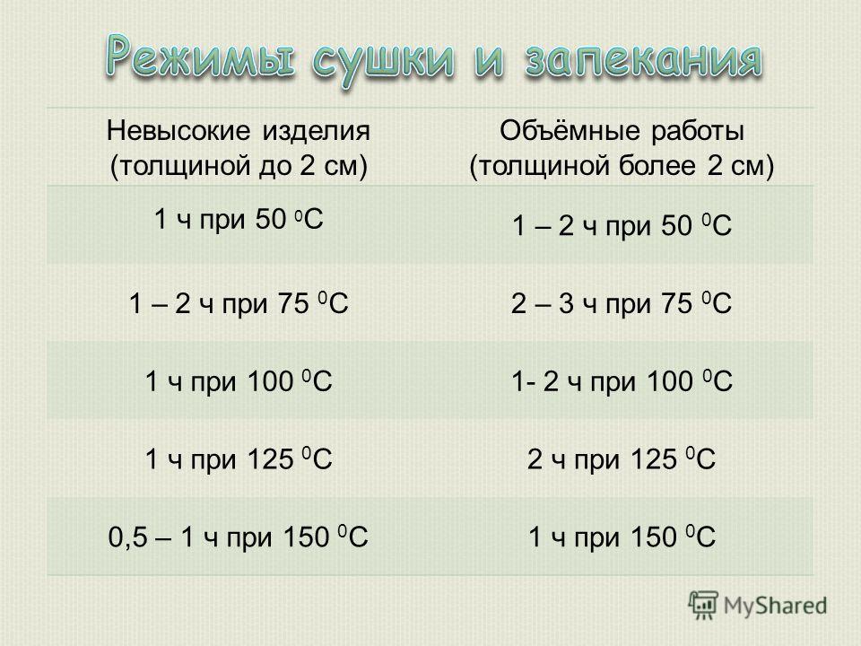 Невысокие изделия (толщиной до 2 см) Объёмные работы (толщиной более 2 см) 1 ч при 50 0 С 1 – 2 ч при 50 0 С 1 – 2 ч при 75 0 С2 – 3 ч при 75 0 С 1 ч при 100 0 С1- 2 ч при 100 0 С 1 ч при 125 0 С2 ч при 125 0 С 0,5 – 1 ч при 150 0 С1 ч при 150 0 С