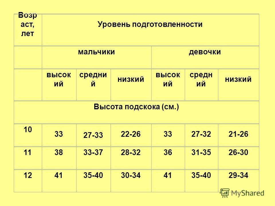 Возр аст, лет Уровень подготовленности мальчикидевочки высок ий средни й низкий высок ий средн ий низкий Высота подскока (см.) 10 33 27-33 22-263327-3221-26 113833-3728-323631-3526-30 124135-4030-344135-4029-34