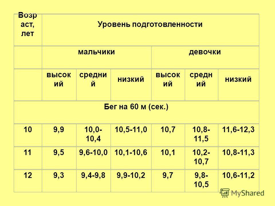 Возр аст, лет Уровень подготовленности мальчикидевочки высок ий средни й низкий высок ий средн ий низкий Бег на 60 м (сек.) 109,910,0- 10,4 10,5-11,010,710,8- 11,5 11,6-12,3 119,59,6-10,010,1-10,610,110,2- 10,7 10,8-11,3 129,39,4-9,89,9-10,29,79,8- 1