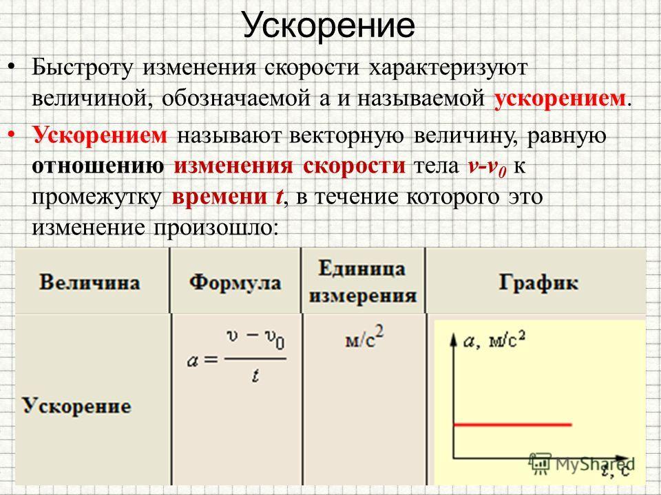 Ускорение Быстроту изменения скорости характеризуют величиной, обозначаемой а и называемой ускорением. Ускорением называют векторную величину, равную отношению изменения скорости тела v-v 0 к промежутку времени t, в течение которого это изменение про