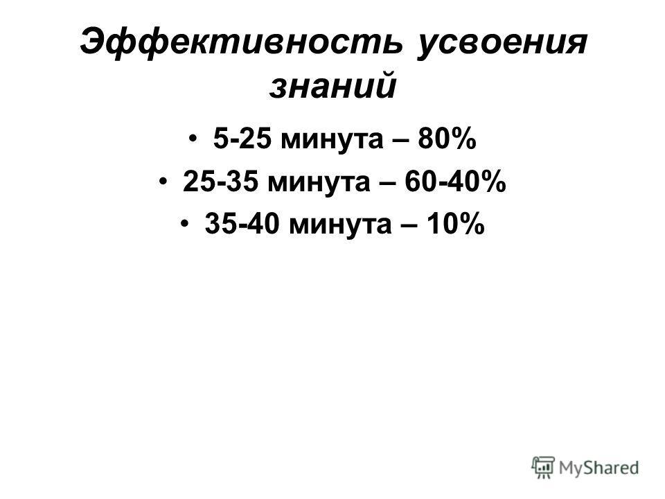 Эффективность усвоения знаний 5-25 минута – 80% 25-35 минута – 60-40% 35-40 минута – 10%