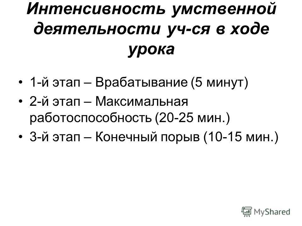 Интенсивность умственной деятельности уч-ся в ходе урока 1-й этап – Врабатывание (5 минут) 2-й этап – Максимальная работоспособность (20-25 мин.) 3-й этап – Конечный порыв (10-15 мин.)
