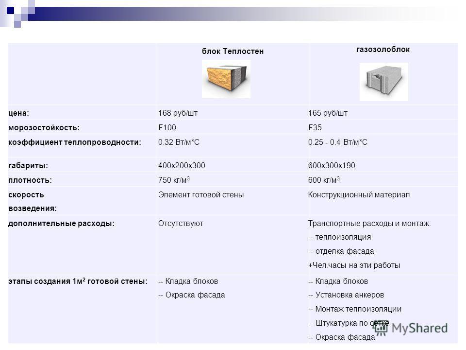 блок Теплостен газозолоблок цена:168 руб/шт 165 руб/шт морозостойкость:F100F35 коэффициент теплопроводности:0.32 Вт/м*С0.25 - 0.4 Вт/м*С габариты:400 х 200 х 300600 х 300 х 190 плотность:750 кг/м 3 600 кг/м 3 скорость возведения: Элемент готовой стен