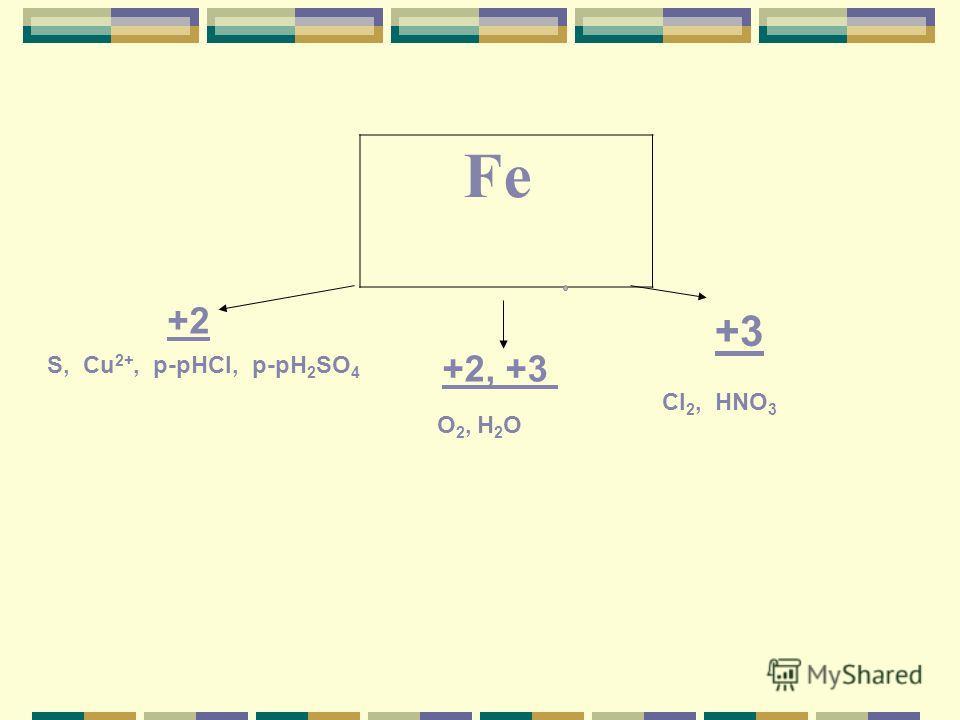 Fe +2 +2, +3 +3 S, Cu 2+, p-рHCI, p-рH 2 SO 4 O 2, H 2 O CI 2, HNO 3