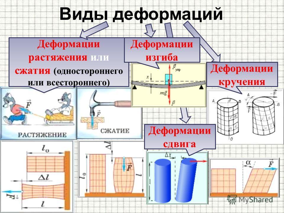 Виды деформаций Деформации растяжения или сжатия (одностороннего или всестороннего) Деформации кручения Деформации изгиба Деформации сдвига