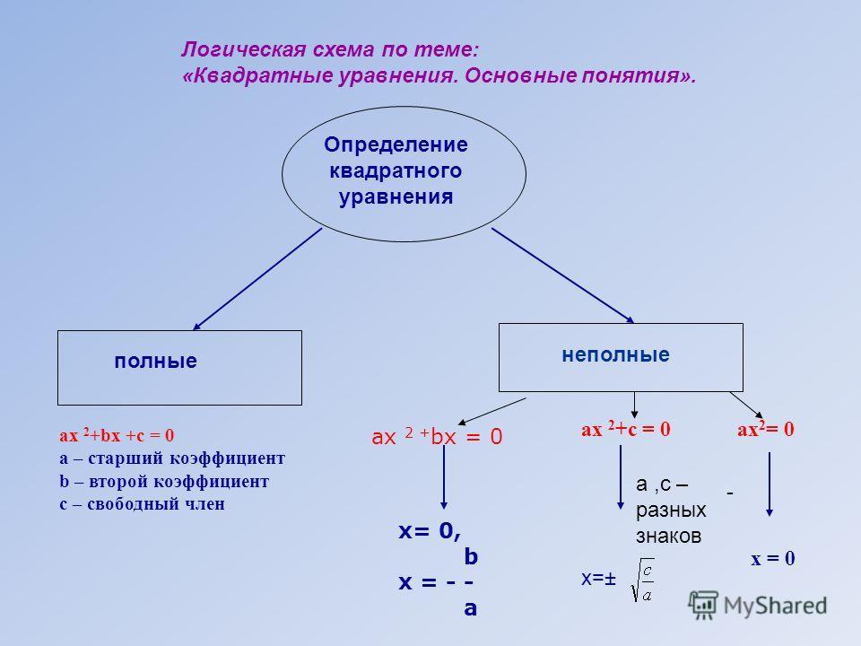 Логическая схема по теме: «Квадратные уравнения. Основные понятия». Определение квадратного уравнения полные неполные ах 2 + bх = 0 ах 2 +с = 0 ах 2 = 0 х= 0, b х = - - a x=±x=± - х = 0 ах 2 +bх +с = 0 а – старший коэффициент b – второй коэффициент с