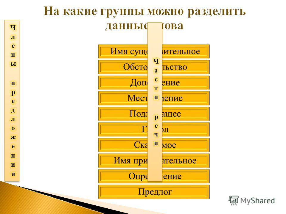 Имя существительное Обстоятельство Дополнение Местоимение Подлежащее Глагол Сказуемое Имя прилагательное Определение Предлог