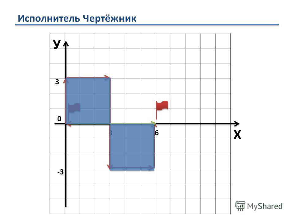 Исполнитель Чертёжник У Х 0 3 36 -3