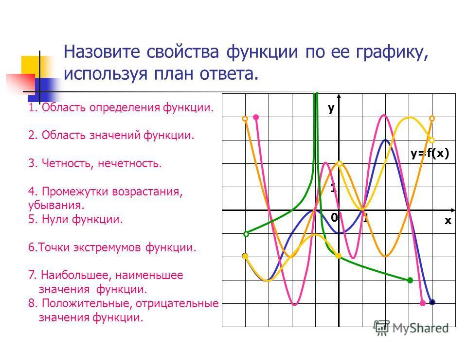 Назовите свойства функции по ее графику, используя план ответа. 1. Область определения функции. 2. Область значений функции. 3. Четность, нечетность. 4. Промежутки возрастания, убывания. 5. Нули функции. 6. Точки экстремумов функции. 7. Наибольшее, н