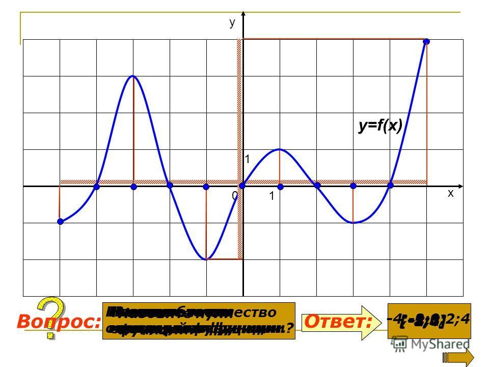 Какова область определения функции? Назовите множество значений функции. Ответ: Вопрос: y=f(x) 0 1 1 х у [-5;5] [-2;4] Назовите нули функции. -4;-2;0;2;4 Назовите точки максимумов функции. -3;1 Назовите точки минимумов функции. -1;3