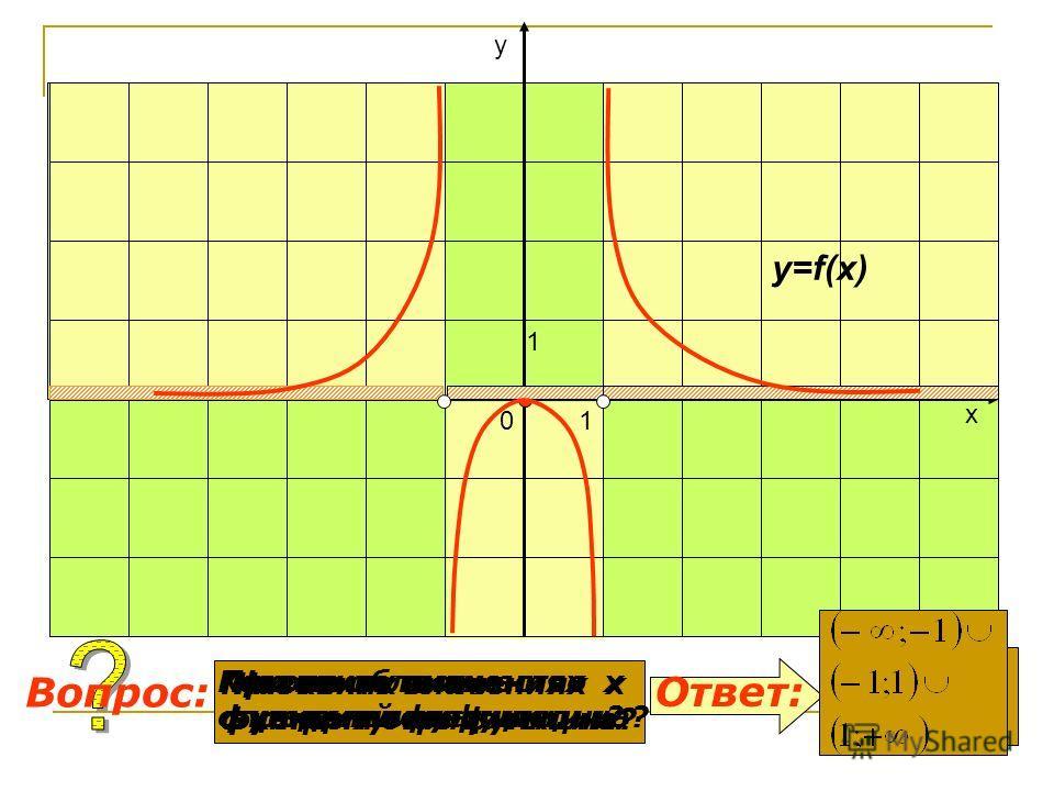 Какова область определения функции? При каких значениях х функция отрицательна? Ответ: Вопрос: y=f(x) 0 1 1 х у При каких значениях х функция положительна? Назовите точки экстремумов функции. 0 Назовите множество значений функции. (-1;1)