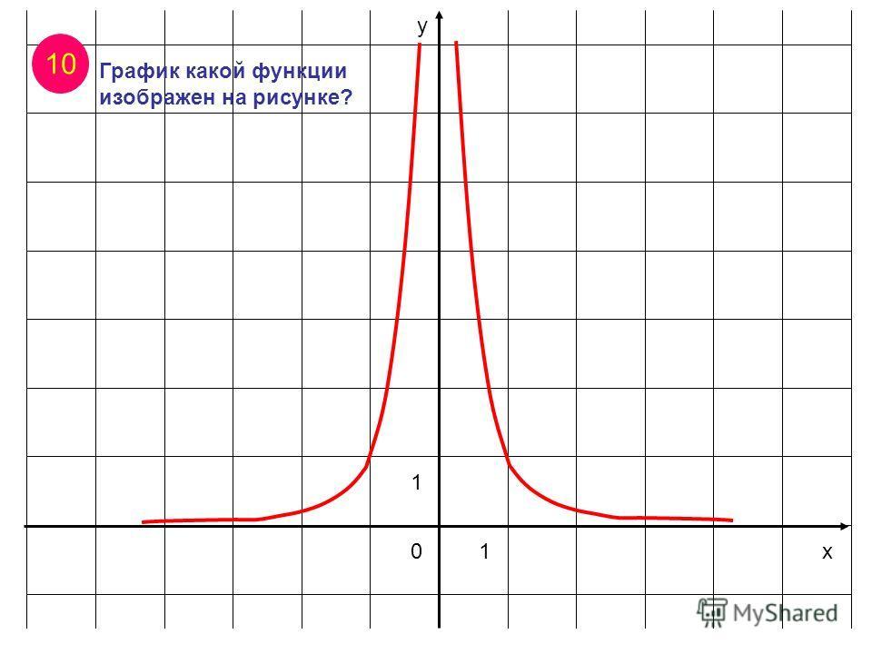 х у 01 1 10 График какой функции изображен на рисунке?