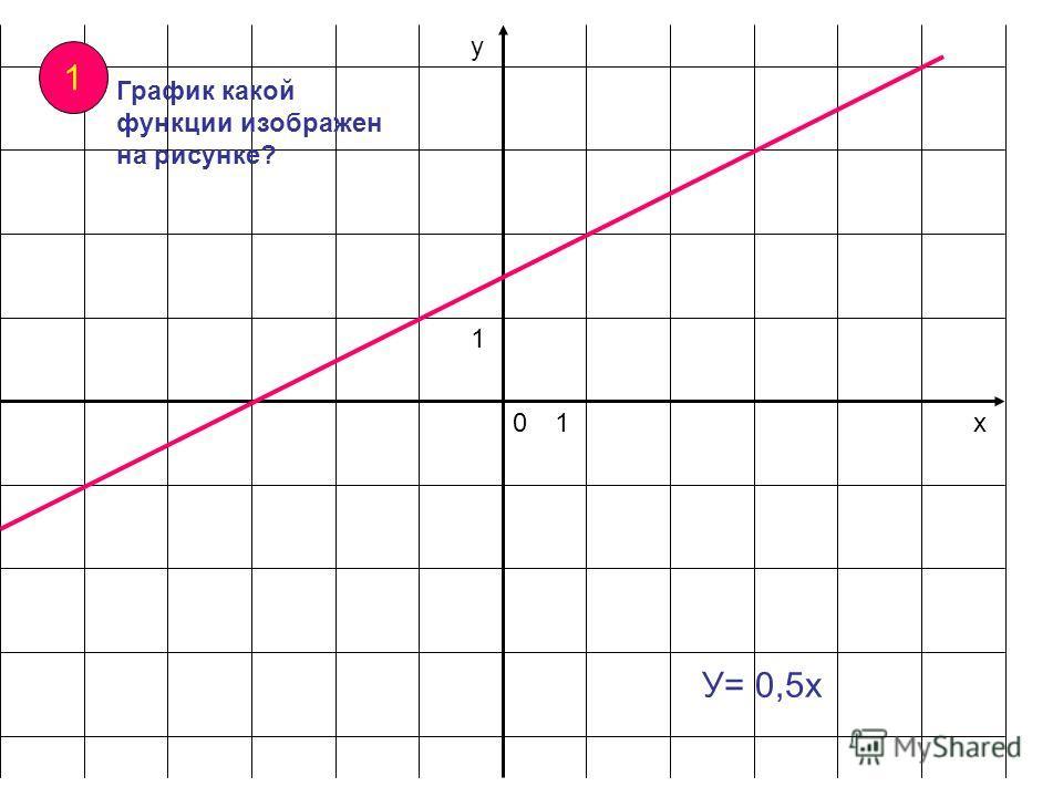 х у 01 1 1 График какой функции изображен на рисунке? У= 0,5 х