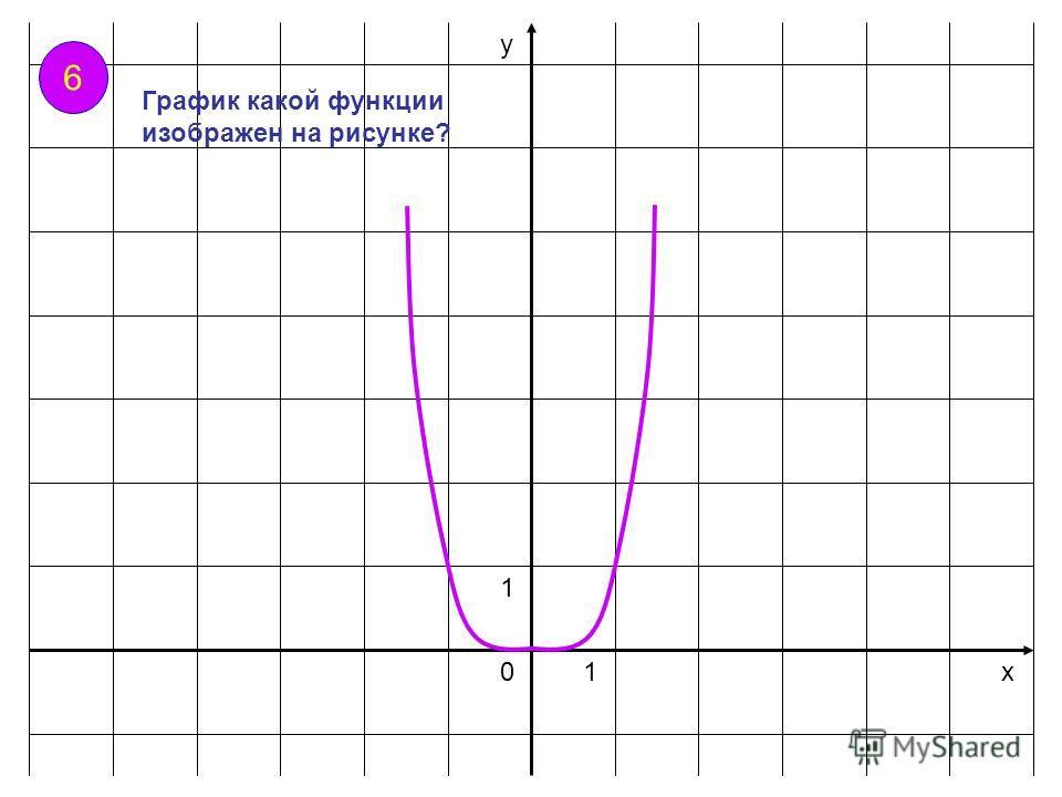 х у 01 1 6 График какой функции изображен на рисунке?