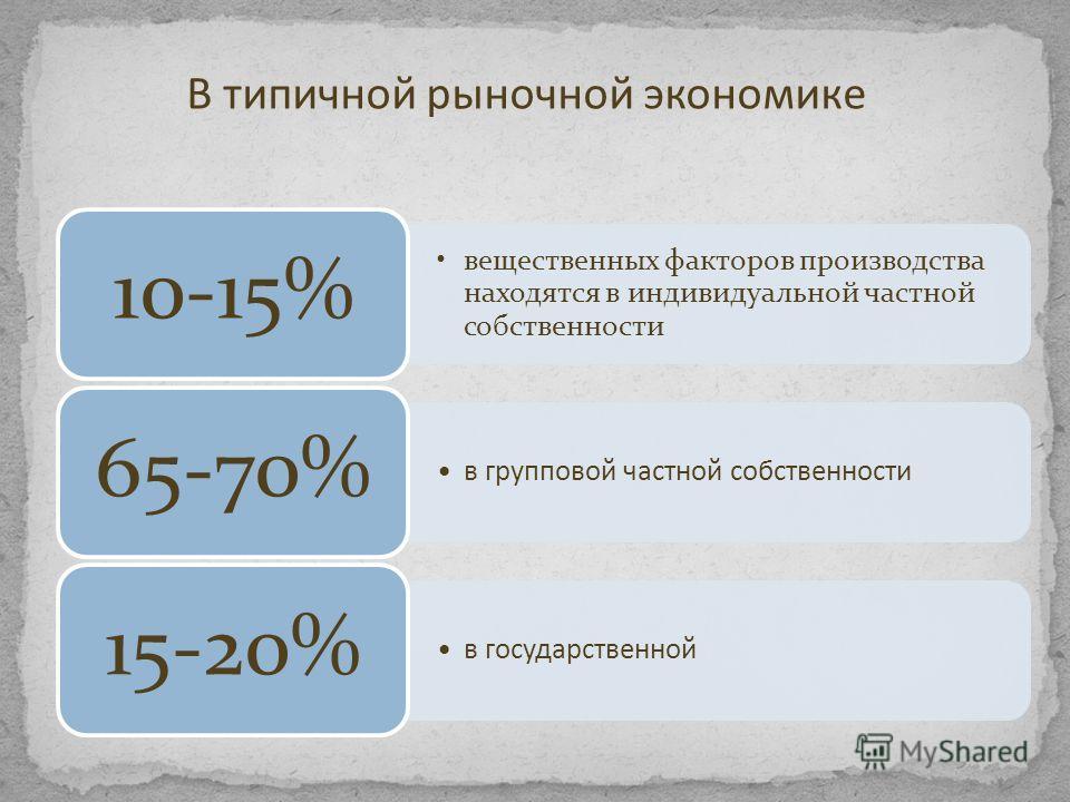 вещественных факторов производства находятся в индивидуальной частной собственности 10-15% в групповой частной собственности 65-70% в государственной 15-20% В типичной рыночной экономике