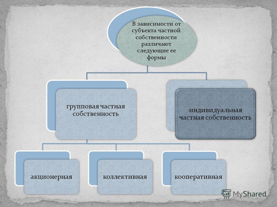 В зависимости от субъекта частной собственности различают следующие ее формы групповая частная собственность акционернаяколлективнаякооперативная индивидуальная частная собственность