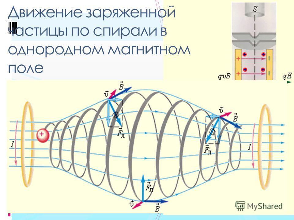 Если скорость частицы имеет составляющую вдоль направления магнитного поля, то такая частица будет двигаться в однородном магнитном поле по спирали. При этом радиус спирали R зависит от модуля перпендикулярной магнитному полю составляющей υ вектора,