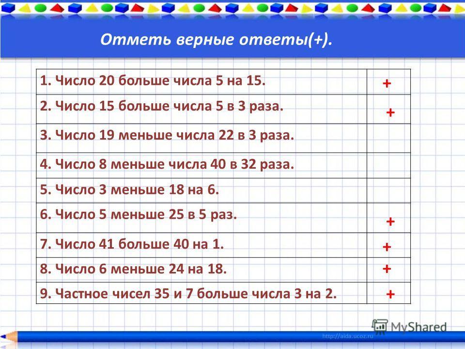 Отметь верные ответы(+). 1. Число 20 больше числа 5 на 15. 2. Число 15 больше числа 5 в 3 раза. 3. Число 19 меньше числа 22 в 3 раза. 4. Число 8 меньше числа 40 в 32 раза. 5. Число 3 меньше 18 на 6. 6. Число 5 меньше 25 в 5 раз. 7. Число 41 больше 40