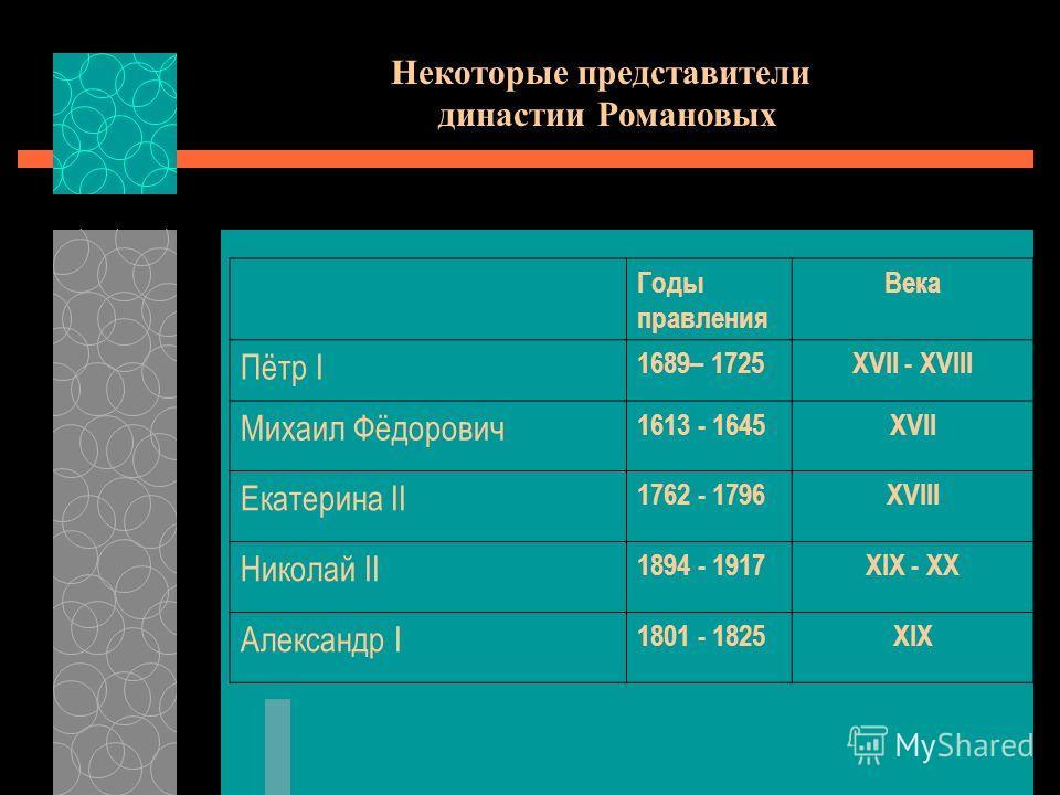 Годы правления Века Пётр I 1689– 1725XVII - XVIII Михаил Фёдорович 1613 - 1645XVII Екатерина II 1762 - 1796XVIII Николай II 1894 - 1917XIX - XX Александр I 1801 - 1825XIX Некоторые представители династии Романовых