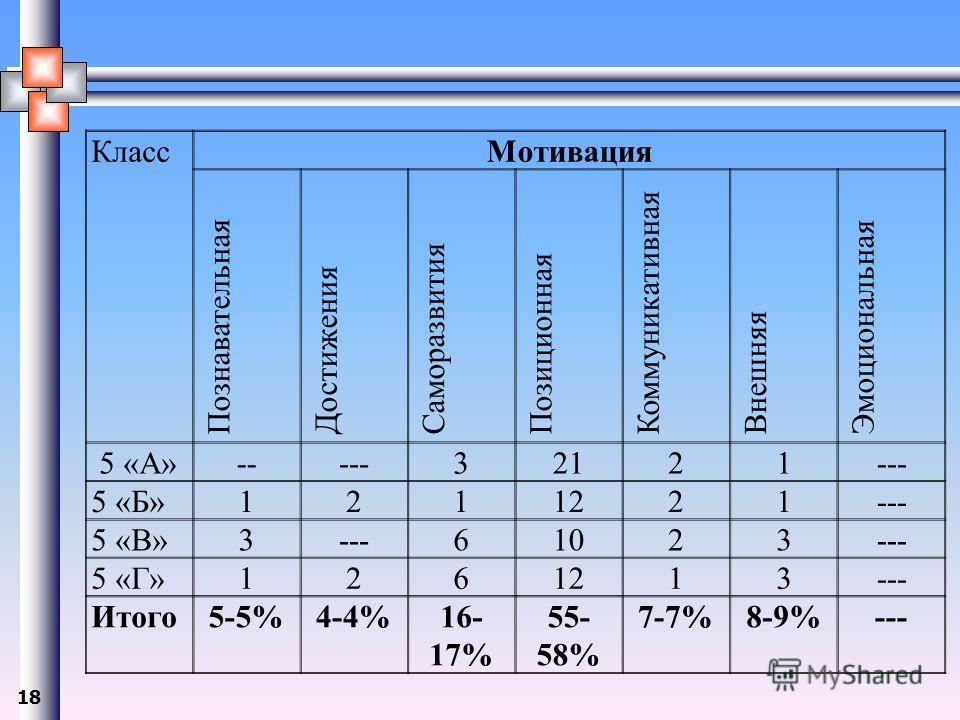 18 Класс Мотивация Познавательная Достижения Саморазвития Позиционная Коммуникативная Внешняя Эмоциональная 5 «А»-----32121--- 5 «Б»1211221--- 5 «В»3---61023--- 5 «Г»1261213--- Итого 5-5%4-4%16- 17% 55- 58% 7-7%8-9%---