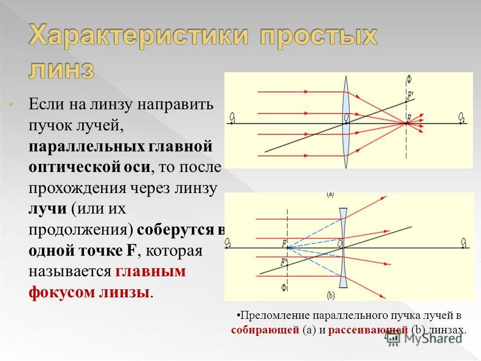 Если на линзу направить пучок лучей, параллельных главной оптической оси, то после прохождения через линзу лучи (или их продолжения) соберутся в одной точке F, которая называется главным фокусом линзы. Преломление параллельного пучка лучей в собирающ