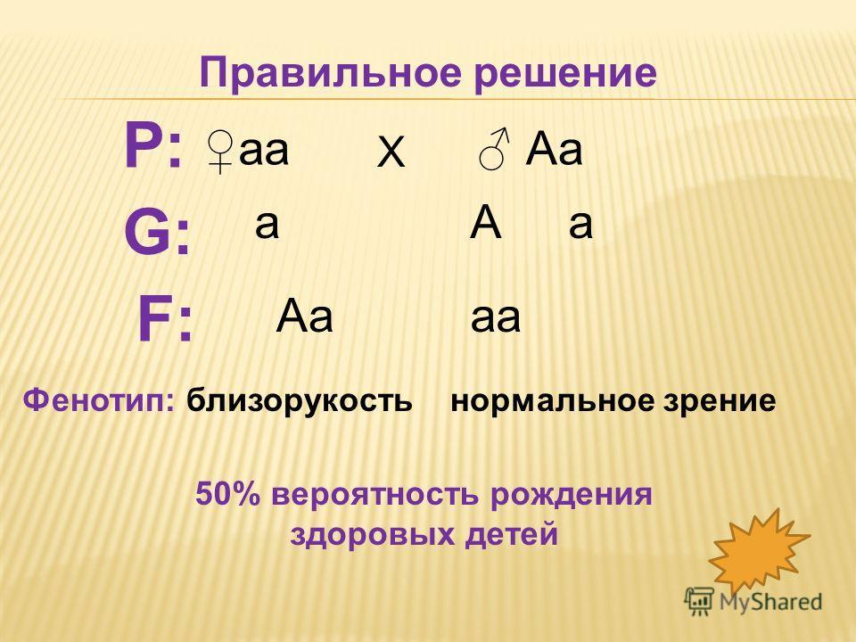 аа Аа Х Р: G:G: аА а F:F: аа Правильное решение Фенотип: близорукостьнормальное зрение 50% вероятность рождения здоровых детей