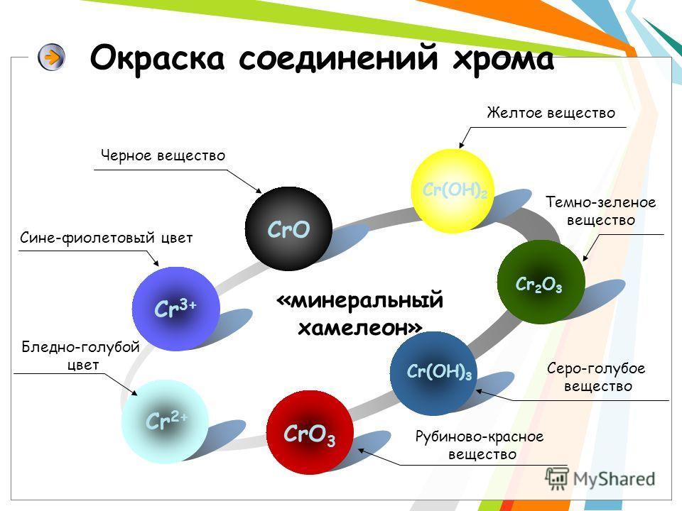 Окраска соединений хрома Cr 3+ CrO Cr(OH) 2 Cr 2 O 3 Cr 2+ «минеральный хамелеон» CrO 3 Cr(OH) 3 Черное вещество Сине-фиолетовый цвет Бледно-голубой цвет Желтое вещество Темно-зеленое вещество Серо-голубое вещество Рубиново-красное вещество