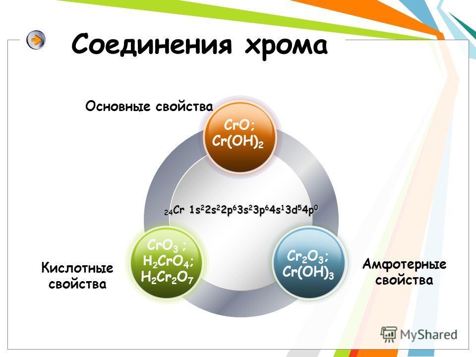 Соединения хрома 24 Cr 1s 2 2s 2 2p 6 3s 2 3p 6 4s 1 3d 5 4p 0 Основные свойства Кислотные свойства Амфотерные свойства CrO; Cr(OH) 2 CrO 3 ; H 2 CrO 4 ; H 2 Cr 2 O 7 Cr 2 O 3 ; Cr(OH) 3