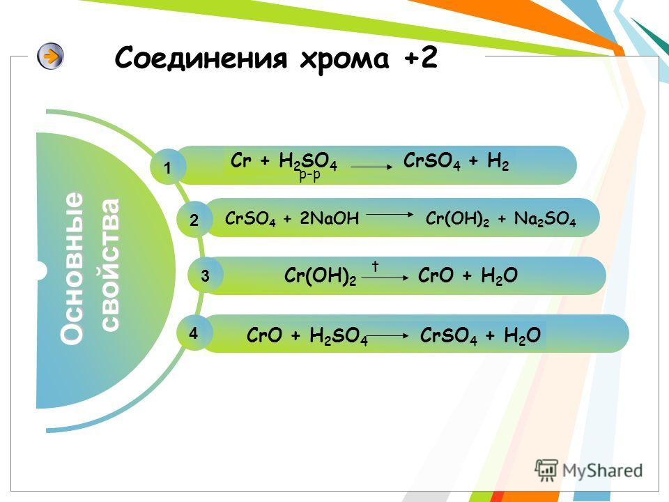 Соединения хрома +2 Основныесвойства 1 Cr + H 2 SO 4 CrSO 4 + H 2 CrSO 4 + 2NaOHCr(OH) 2 + Na 2 SO 4 2 Cr(OH) 2 CrO + H 2 O 3 4 t р-р CrO + H 2 SO 4 CrSO 4 + H 2 O