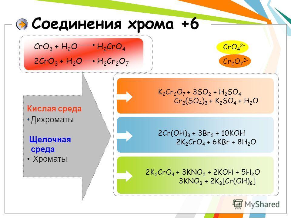 Соединения хрома +6 Кислая среда Дихроматы Щелочная среда Хроматы 2K 2 CrO 4 + 3KNO 2 + 2KOH + 5H 2 O 3KNO 3 + 2K 3 [Cr(OH) 6 ] 2Cr(OH) 3 + 3Br 2 + 10KOH 2K 2 CrO 4 + 6KBr + 8H 2 O K 2 Cr 2 O 7 + 3SO 2 + H 2 SO 4 Cr 2 (SO 4 ) 3 + K 2 SO 4 + H 2 O CrO