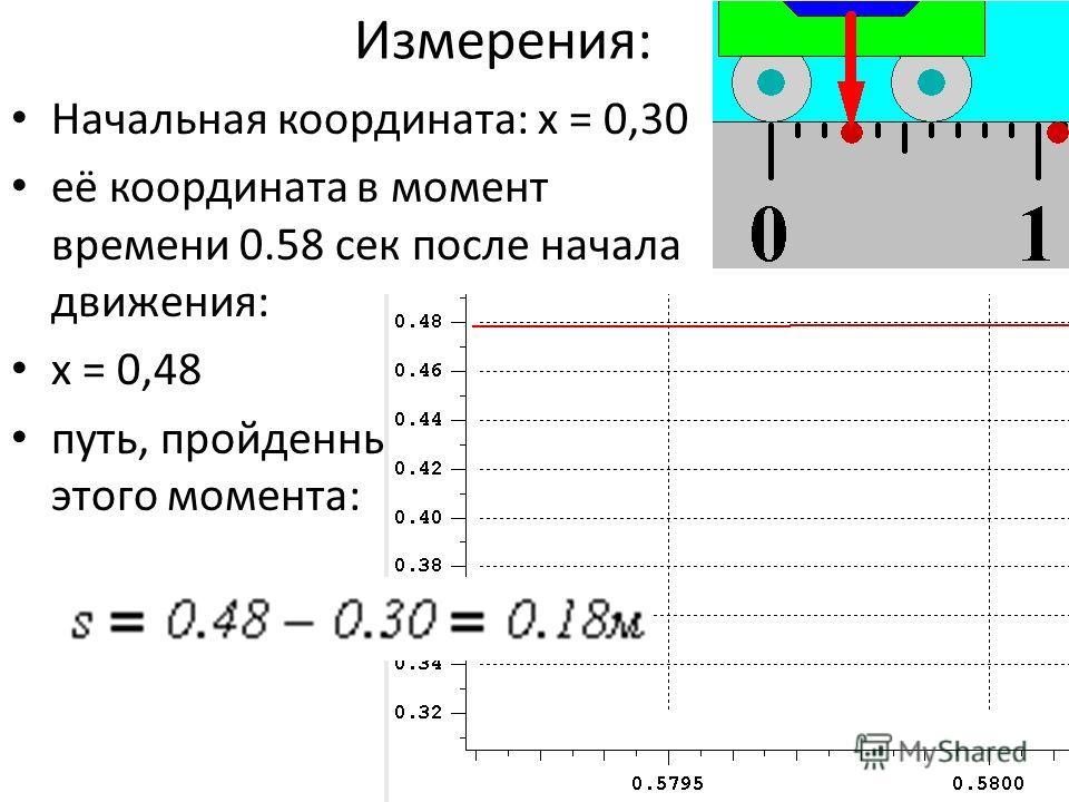 Измерения: Начальная координата: х = 0,30 её координата в момент времени 0.58 сек после начала движения: х = 0,48 путь, пройденный тележкой до этого момента: